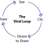 viral marketing loop on facebook